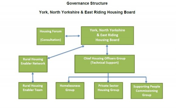 Housing Board Governance
